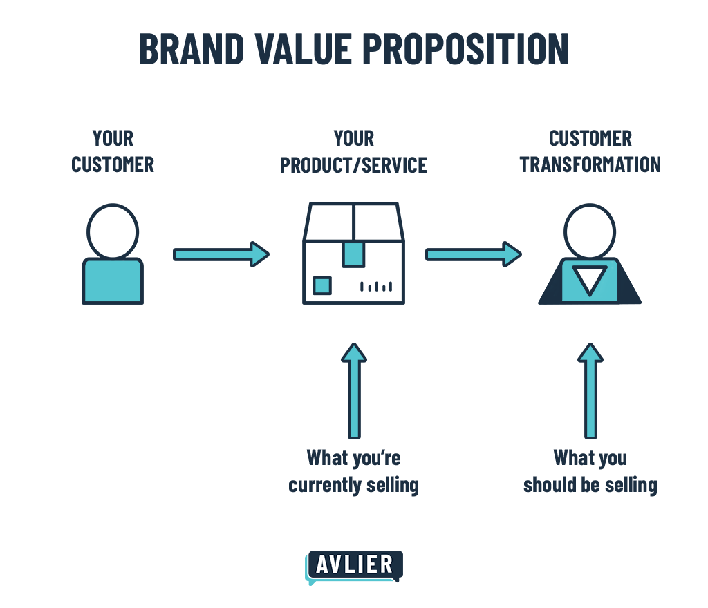 Brand Value Proposition chart showing how you need to stop selling your product or service and instead sell the customer transformation